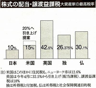 大資産家の最高税率